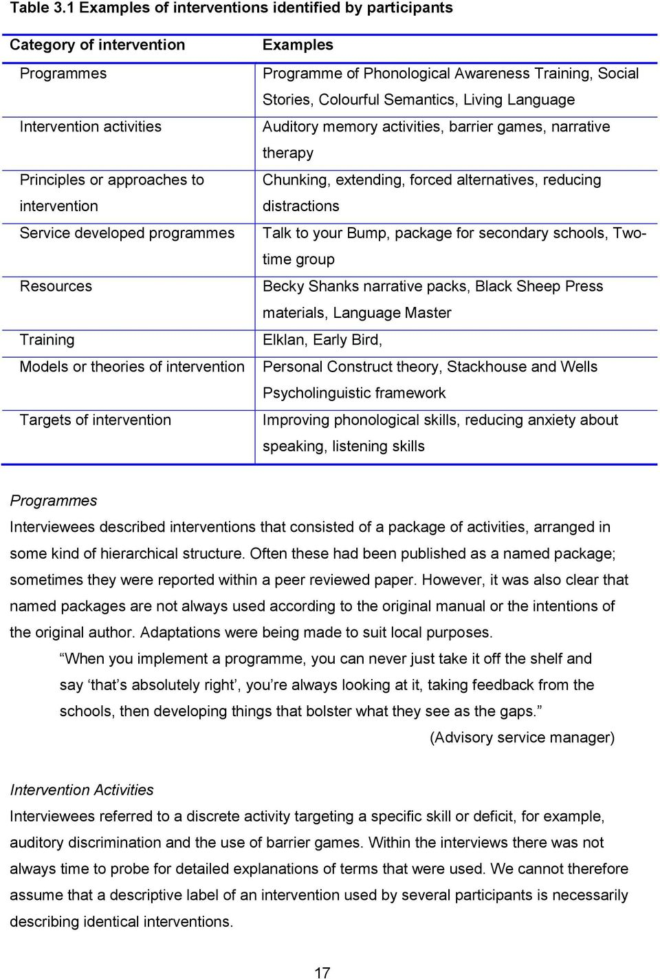 Training Models or theories of intervention Targets of intervention Examples Programme of Phonological Awareness Training, Social Stories, Colourful Semantics, Living Language Auditory memory