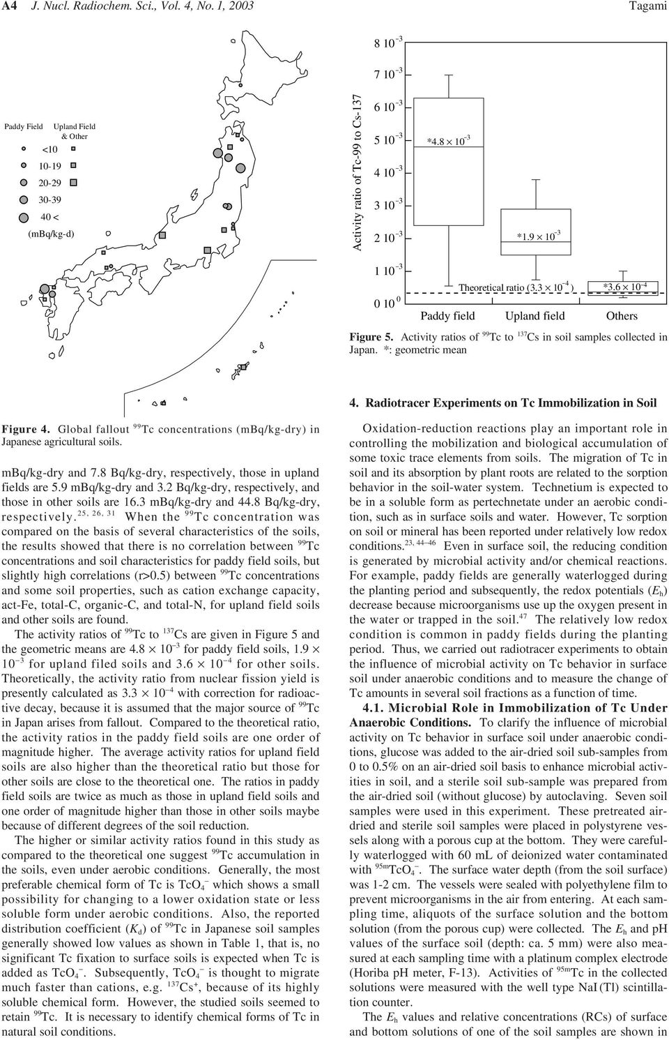 Radiotracer Experiments on Tc Immobilization in Soil Figure 4. Global fallout 99 Tc concentrations (mbq/kg-dry) in Japanese agricultural soils. mbq/kg-dry and 7.
