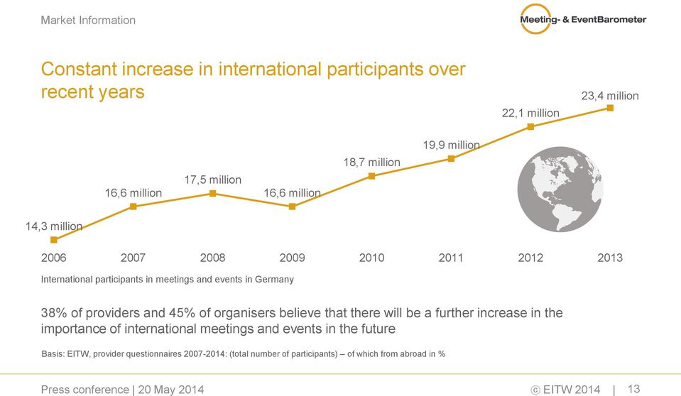 events in Germany 38% of providers and 45% of organisers believe that there will be a further increase in the importance of international