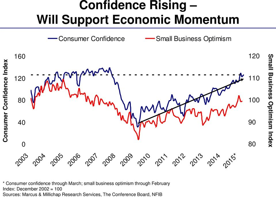 2008 2009 2010 2011 2012 2013 2014 2015* * Consumer confidence through March; small business optimism