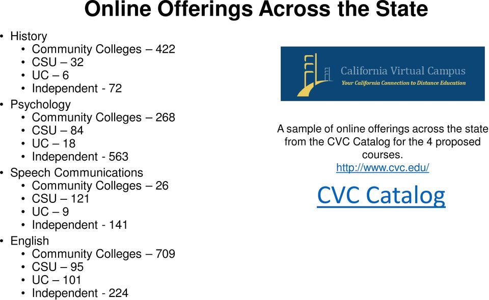 UC 9 Independent - 141 English Community Colleges 709 CSU 95 UC 101 Independent - 224 A sample of online