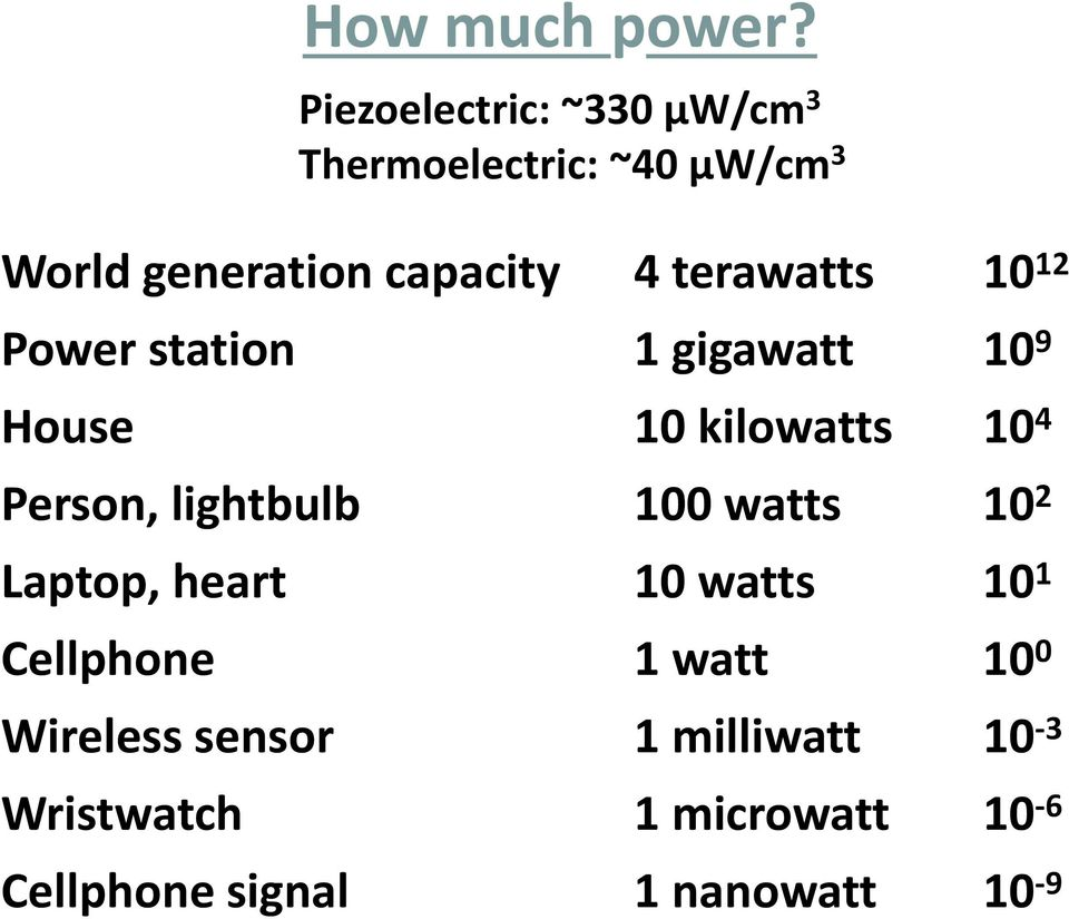 terawatts tt 10 12 Power station 1 gigawatt 10 9 House 10 kilowatts 10 4 Person,