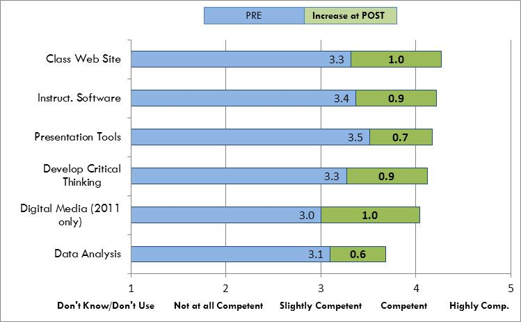 Fig 5. Teachers Level of Competency With Various Technologies for Instructional Purposes Source: 2010 and 2011 MERIT Teacher Pre-Surveys and 2012 MERIT Follow-Up Survey. Note: N=41.