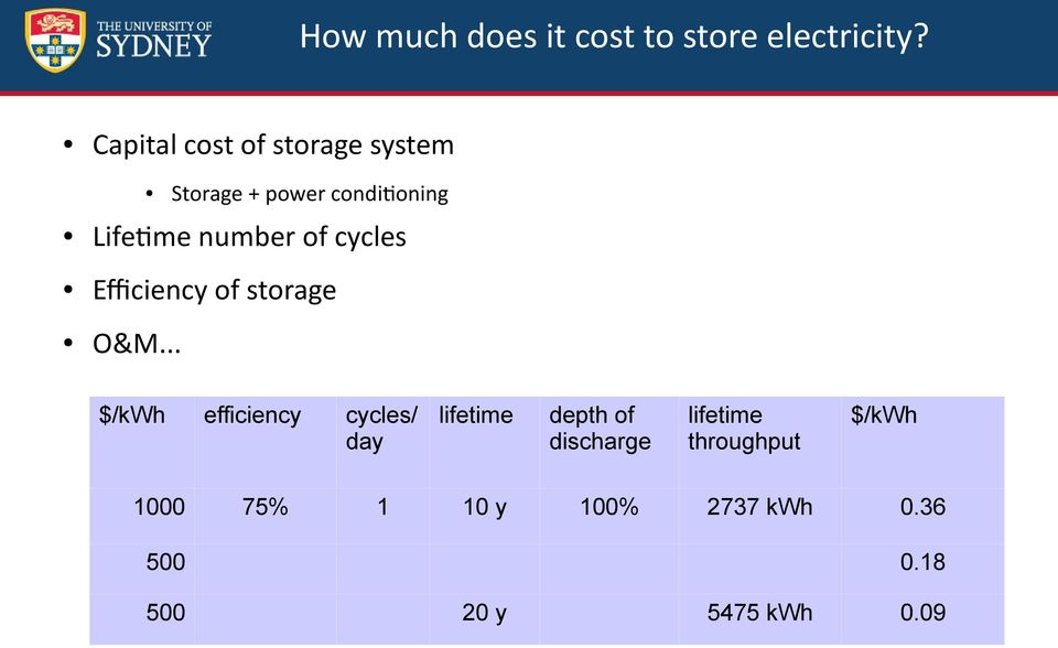 of cycles Efficiency of storage O&M.