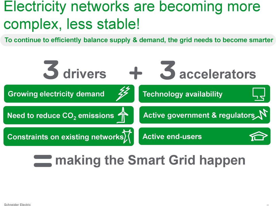 Growing electricity demand accelerators Technology availability Need to reduce CO 2 emissions