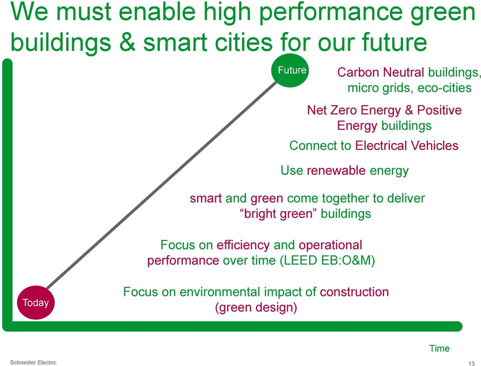 Neutral buildings, micro grids, eco-cities Net Zero Energy & Positive Energy buildings Connect to Electrical