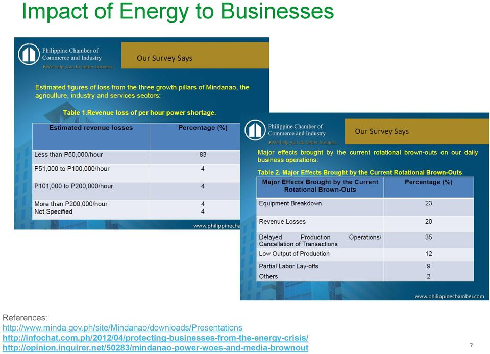 ph/2012/04/protecting-businesses-from-the-energy-crisis/
