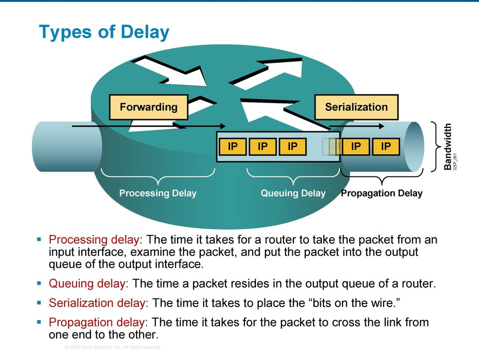 Queuing delay: The time a packet resides in the output queue of a router.