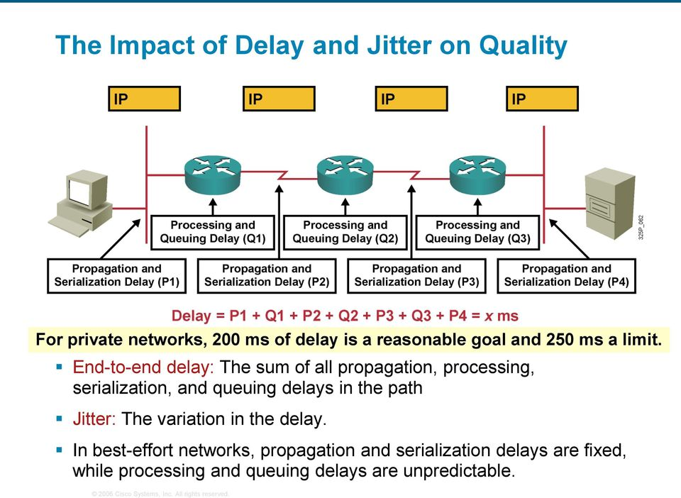 End-to-end delay: The sum of all propagation, processing, serialization, and queuing delays in