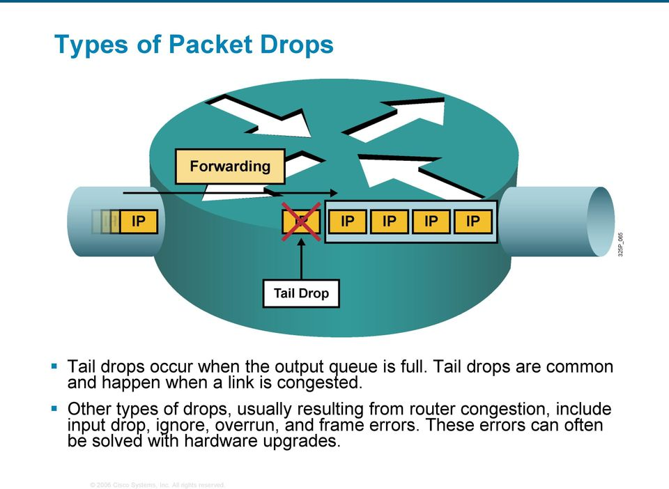 Other types of drops, usually resulting from router congestion, include