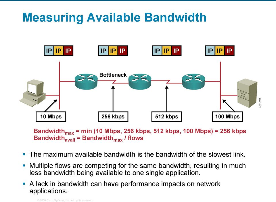 Multiple flows are competing for the same bandwidth, resulting in much less