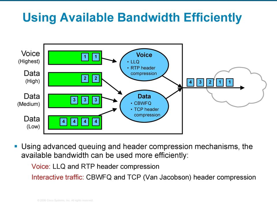 advanced queuing and header compression mechanisms, the available bandwidth can be used more