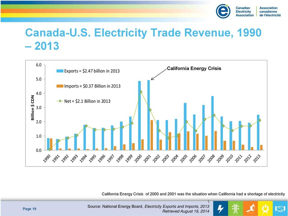 0 0.0 California Energy Crisis of 2000 and 2001 was the situation when California had a shortage of