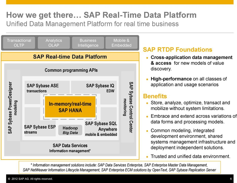 SAP Sybase ASE transactions SAP Sybase ESP streams In-memory/real-time SAP HANA Hadoop Big Data SAP Data Services Information management* SAP Sybase IQ EDW SAP Sybase SQL Anywhere mobile & embedded