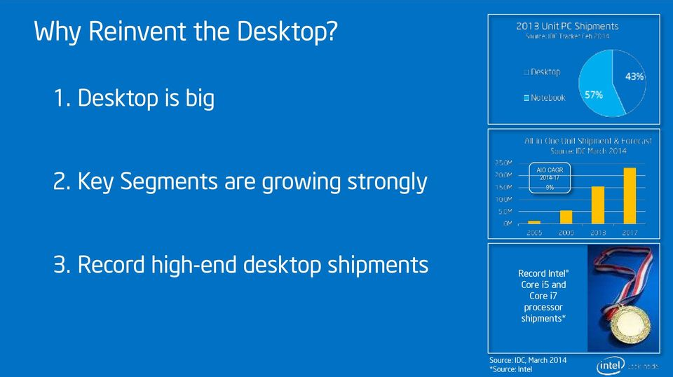 Record high-end desktop shipments Record Intel Core i5 and Core i7