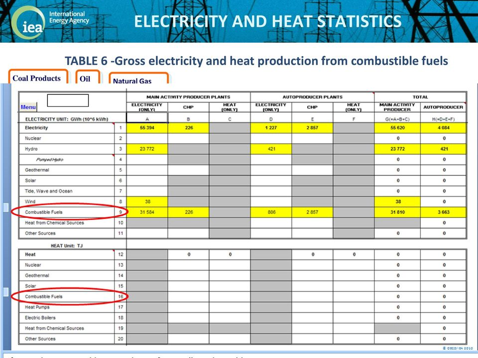 Hydro Biofuels and Waste Own Use Used for Heat Pumps and Electric Boilers producing Heat Sold Exports Transmission and