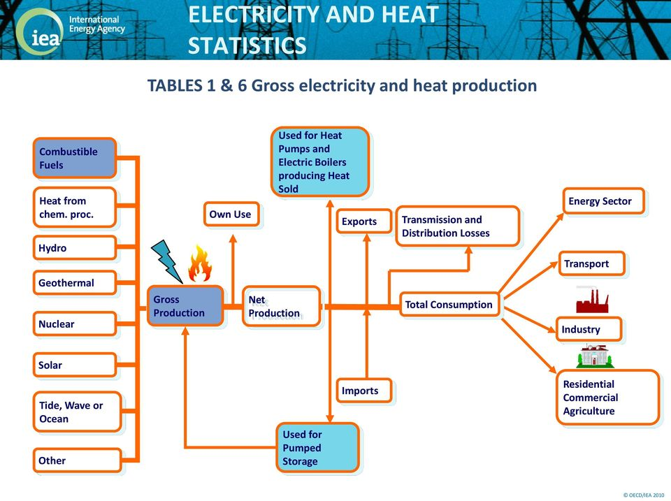 Hydro Geothermal Nuclear Gross Own Use Net Used for Heat Pumps and Electric Boilers producing Heat Sold
