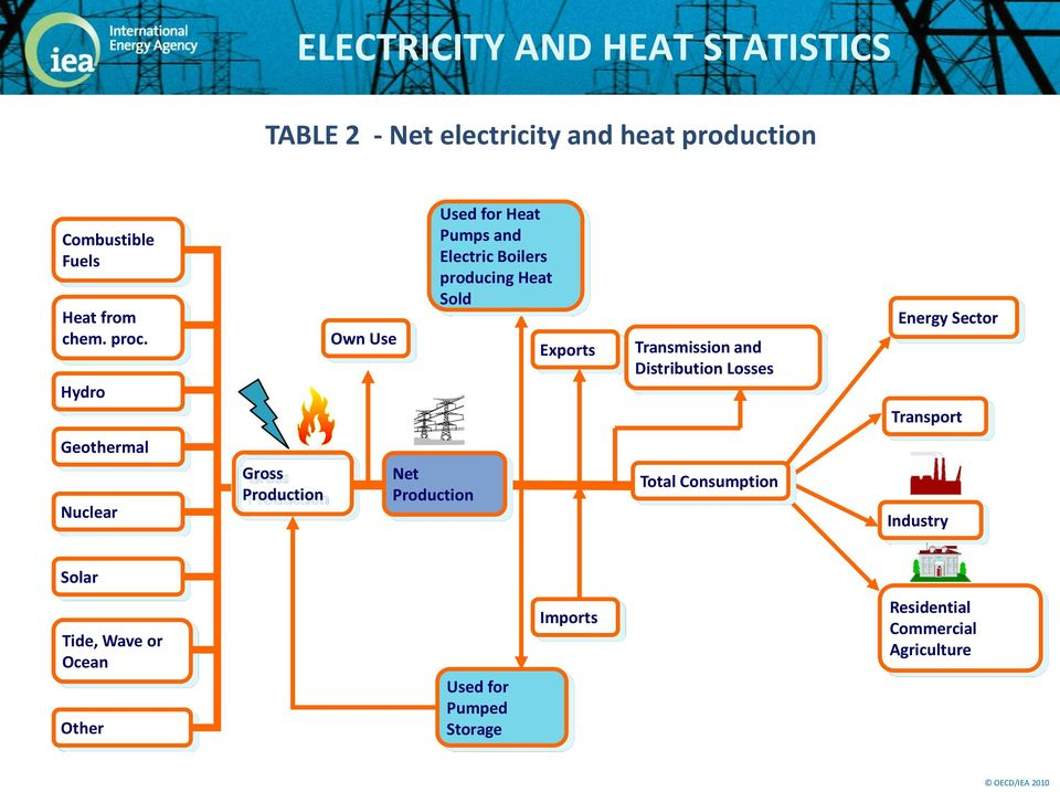 Hydro Own Use Used for Heat Pumps and Electric Boilers producing Heat Sold Exports Transmission and