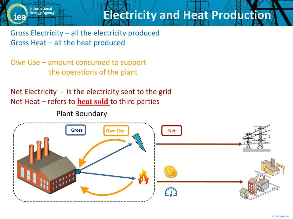 Net Electricity - is the electricity sent to the grid Net Heat refers to