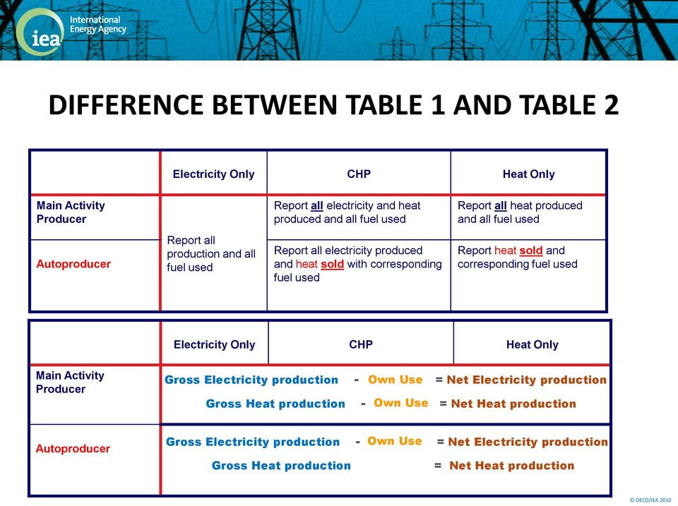 heat sold and corresponding fuel used Electricity Only CHP Heat Only Main Activity Producer Gross Electricity production - Own Use = Net Electricity production Gross