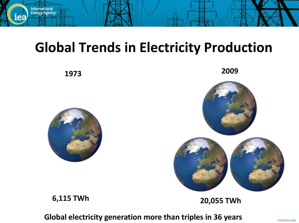 TWh Global electricity