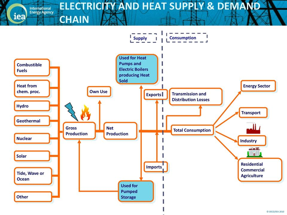 Heat Sold Exports Transmission and Distribution Losses Total Consumption Energy Sector Transport