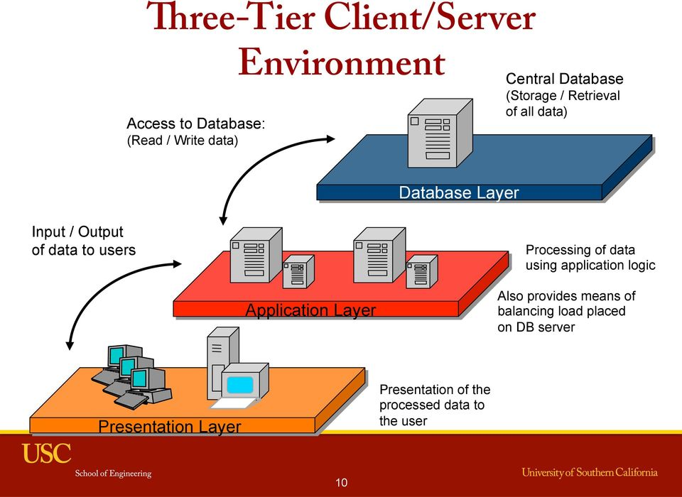 Processing of data using application logic Application Layer Also provides means of