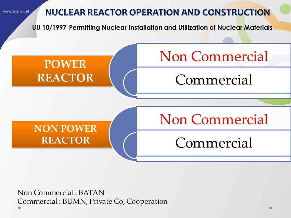 Commercial Commercial NON POWER REACTOR Non Commercial