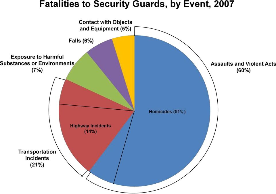 Substances or Environments (7%) Assaults and Violent Acts