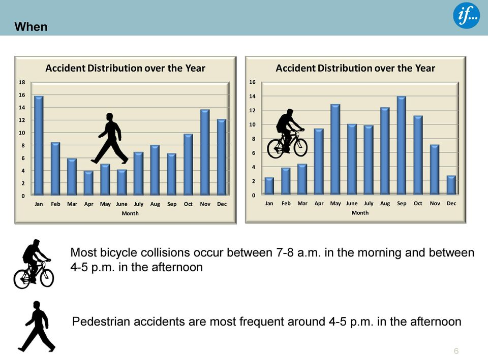 July Aug Sep Oct Nov Dec Month Most bicycle collisions occur between 7-8 a.m.