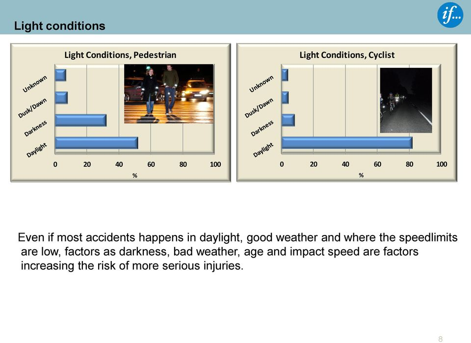weather and where the speedlimits are low, factors as darkness, bad