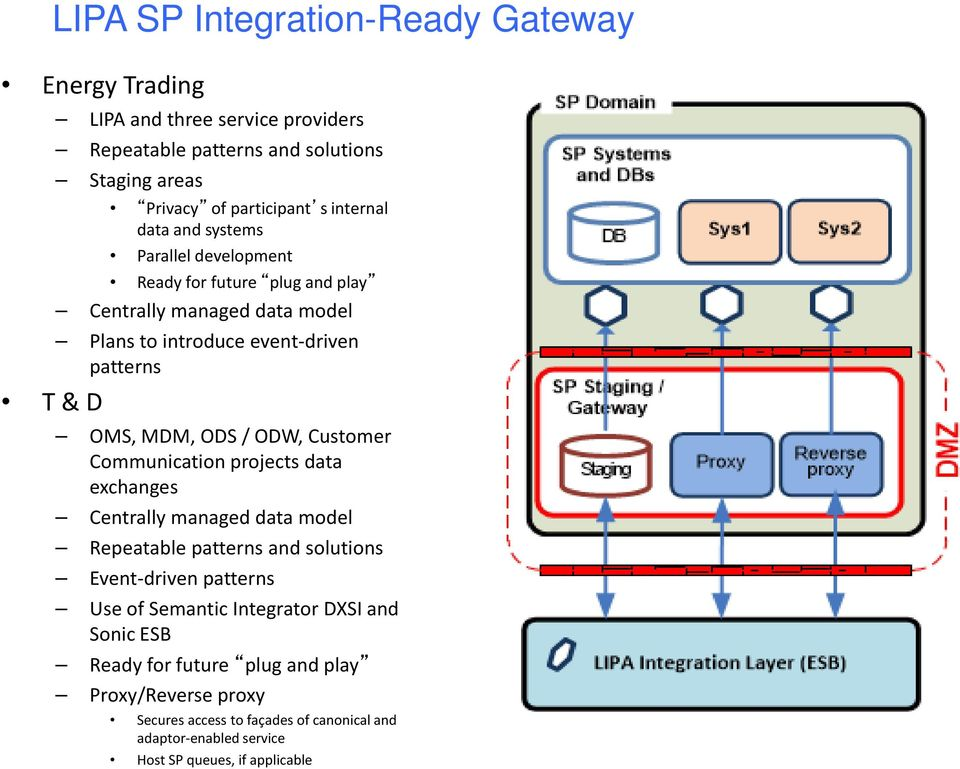 ODW, Customer Communication projects data exchanges Centrally managed data model Repeatable patterns and solutions Event-driven patterns Use of Semantic Integrator