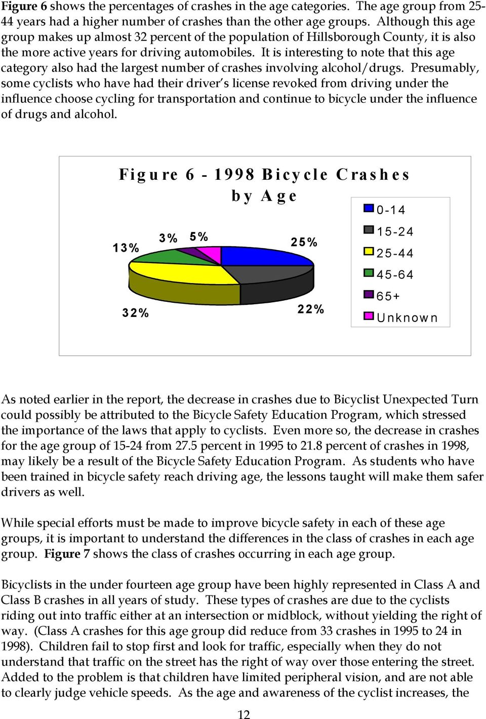 It is interesting to note that this age category also had the largest number of crashes involving alcohol/drugs.