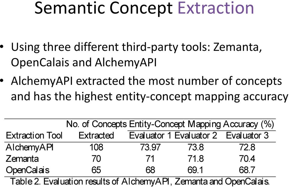 Zemanta, Our datasets consi al tweets, OpenCalais and hence and are intrinsically AlchemyAPI different from those used in [10].