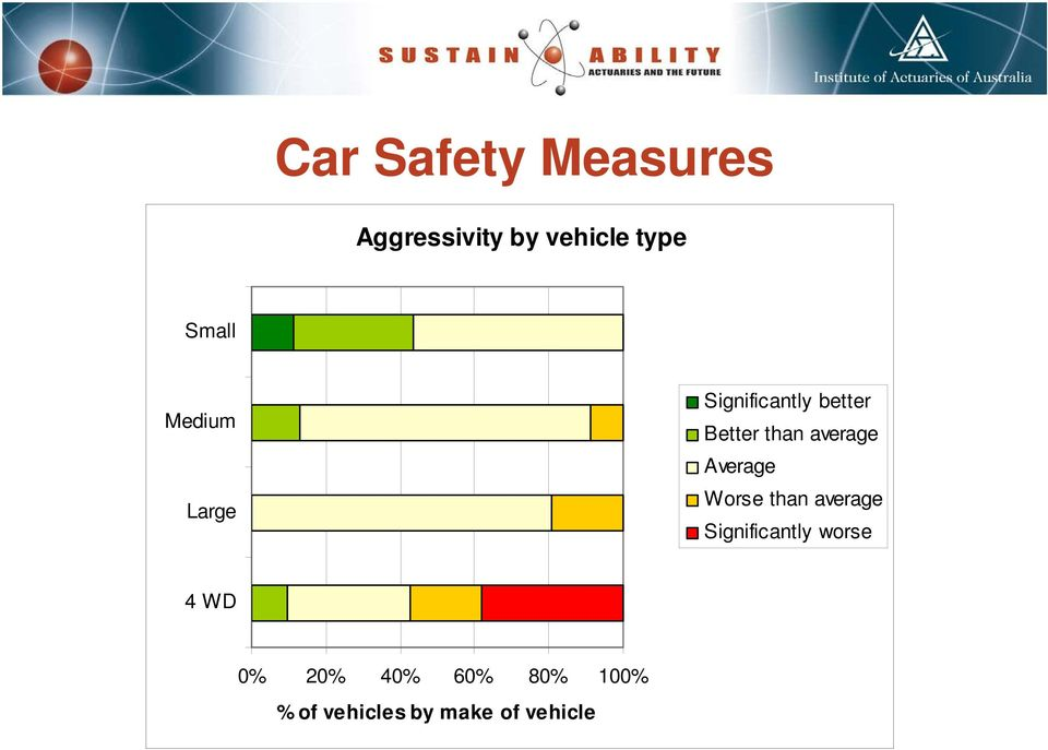Average Worse than average Significantly worse 4 WD 0%