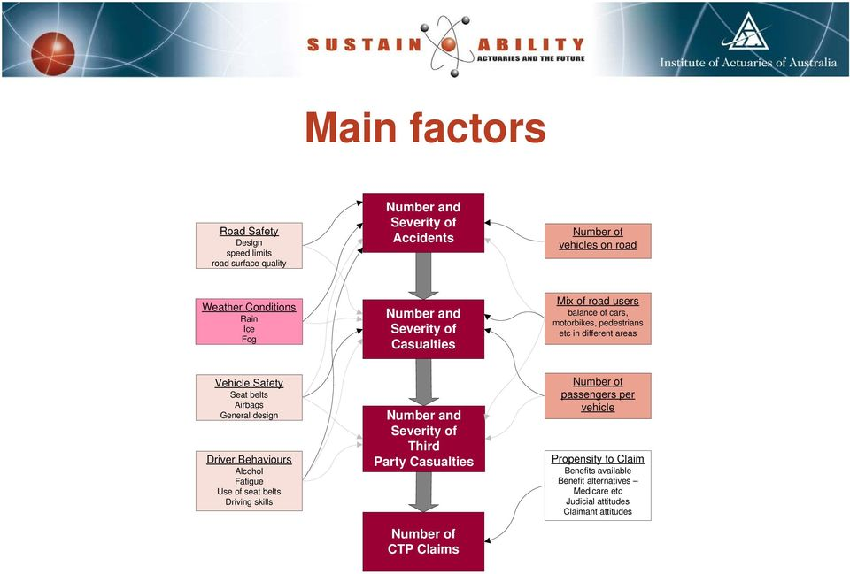 Airbags General design Driver Behaviours Alcohol Fatigue Use of seat belts Driving skills Number and Severity of Third Party Casualties Number of CTP