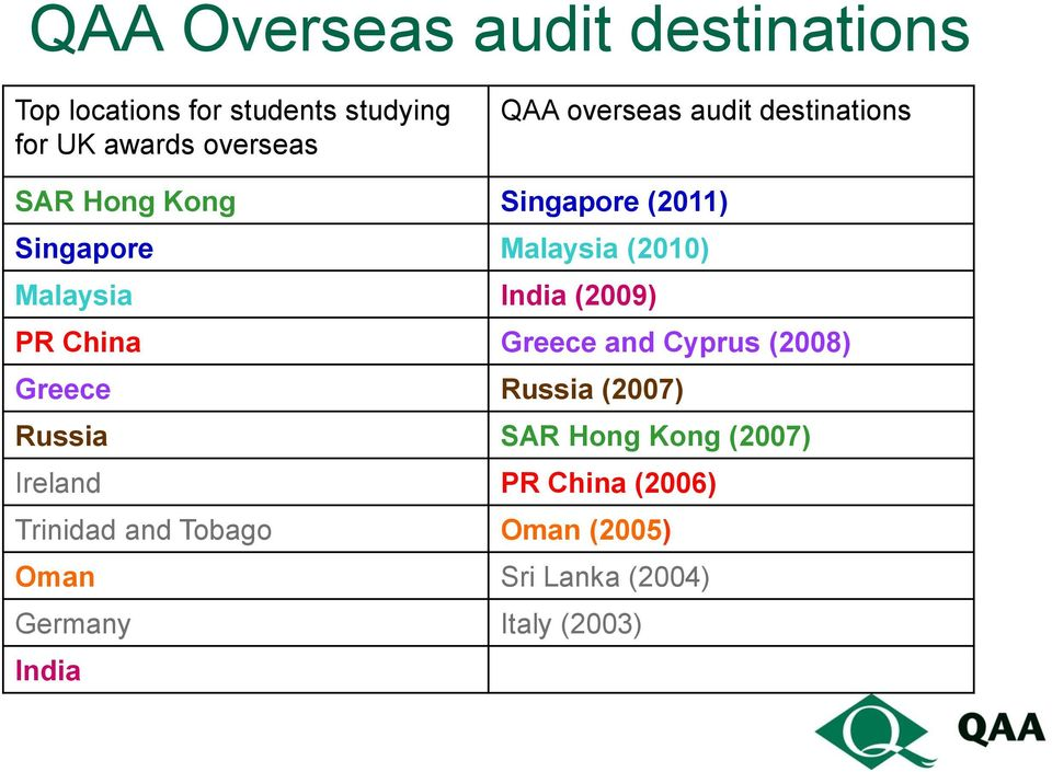 India (2009) PR China Greece and Cyprus (2008) Greece Russia (2007) Russia SAR Hong Kong (2007)