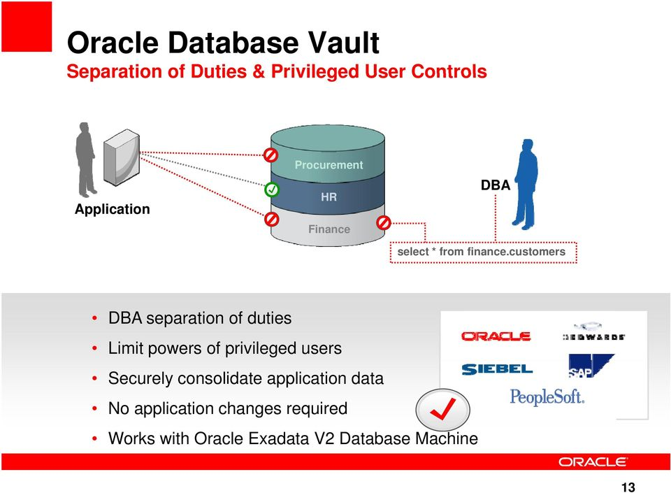 customers DBA separation of duties Limit powers of privileged users Securely