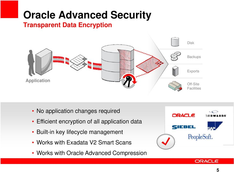 Efficient encryption of all application data Built-in key lifecycle