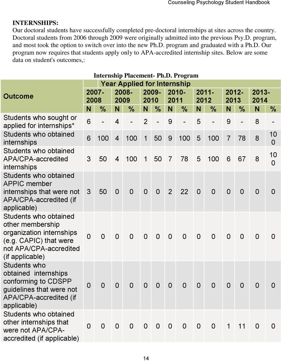 Below are some data on student's outcomes,: Outcome Students who sought or applied for internships* Students who obtained internships Students who obtained APA/CPA-accredited internships Students who