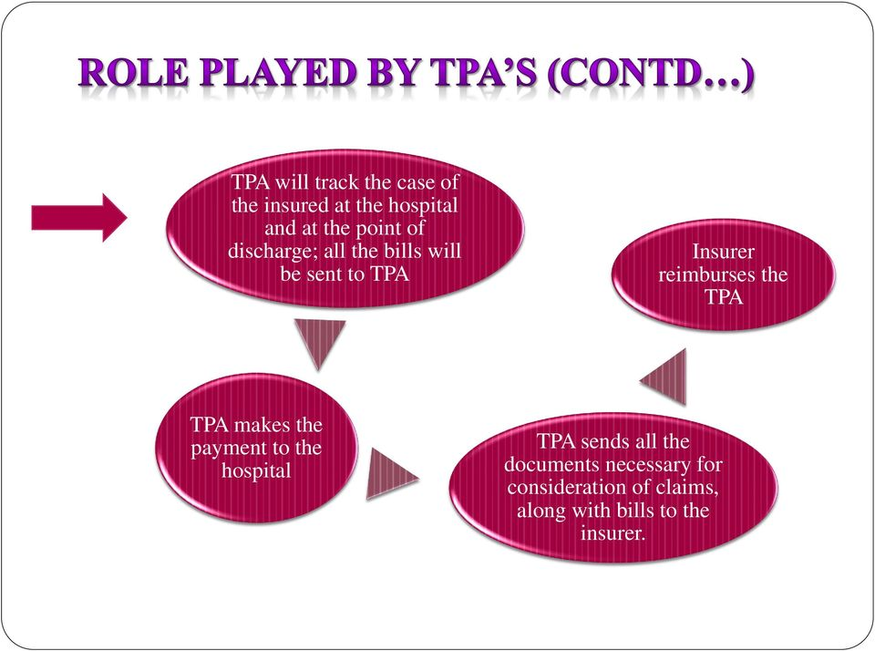 reimburses the TPA TPA makes the payment to the hospital TPA sends all