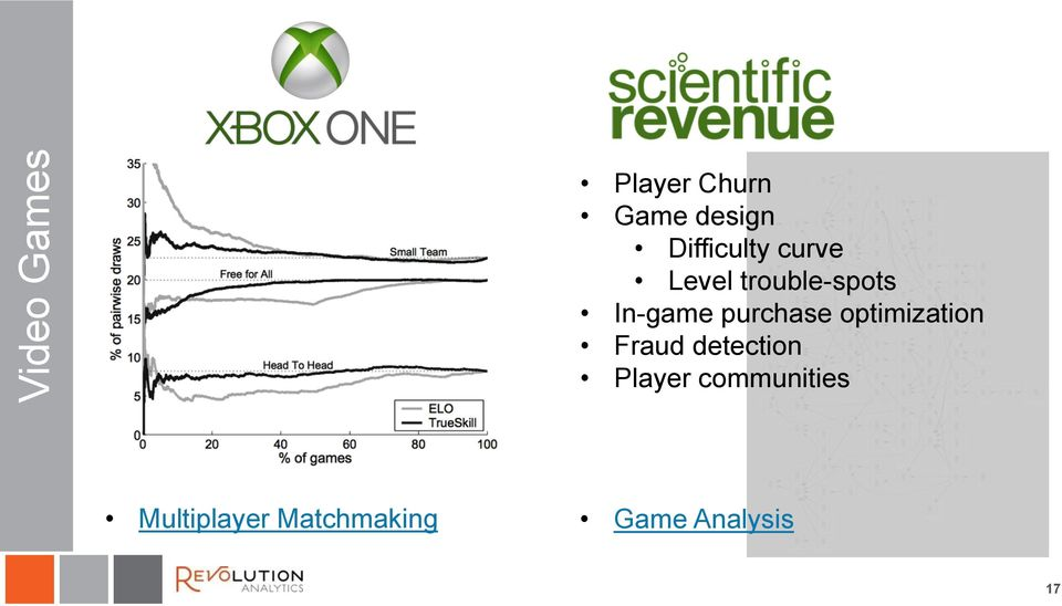 In-game purchase optimization Fraud detection