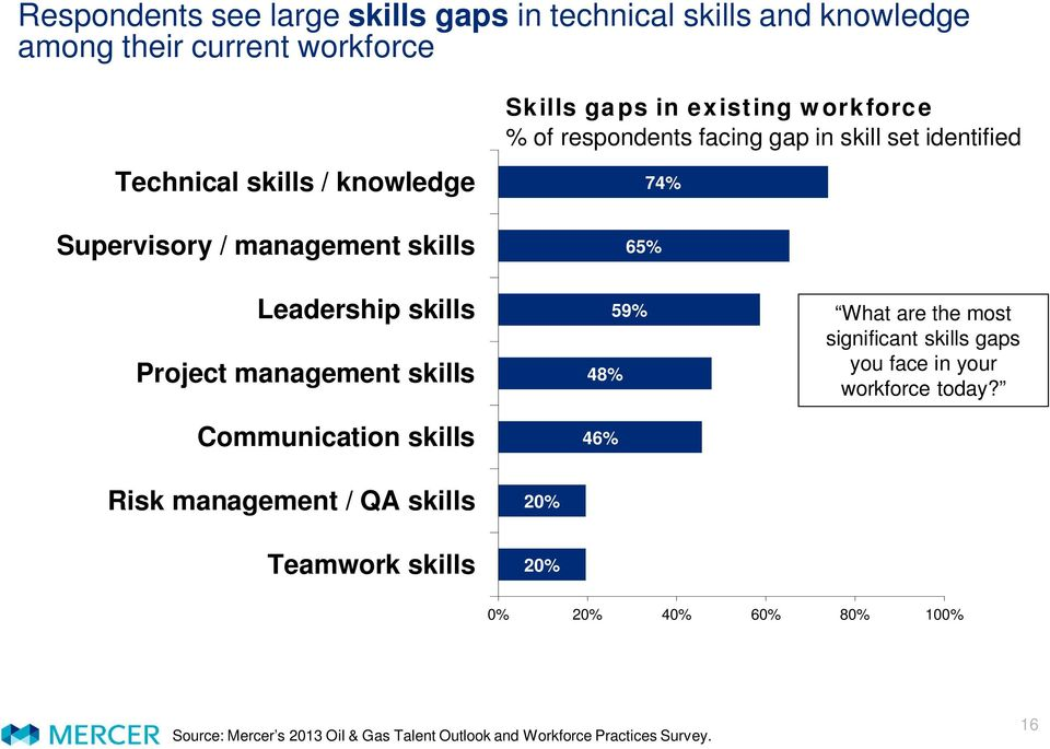 management skills Communication skills 48% 46% 59% What are the most significant skills gaps you face in your workforce today?