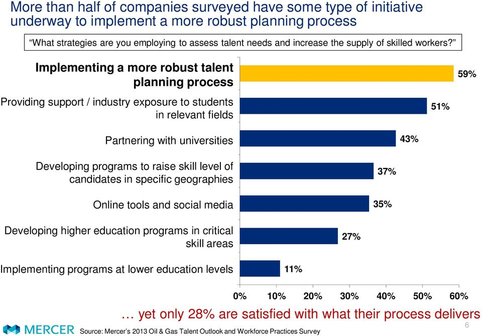 ) Implementing a more robust talent planning process Providing support / industry exposure to students in relevant fields 51% 59% Partnering with universities Partnering with universities 43%