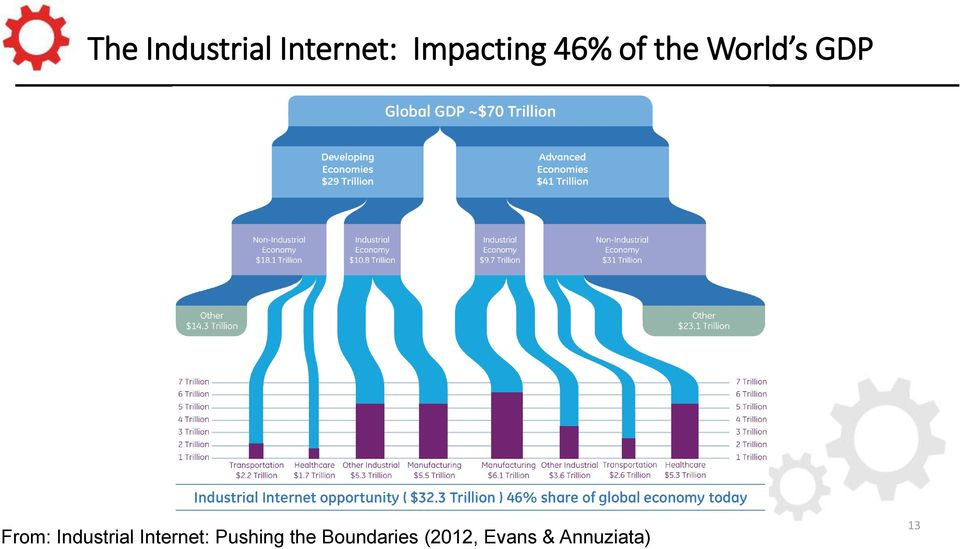 From: Industrial Internet: