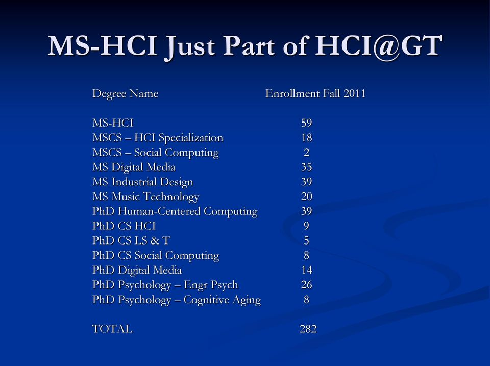 Music Technology 20 PhD Human-Centered Computing 39 PhD CS HCI 9 PhD CS LS & T 5 PhD CS
