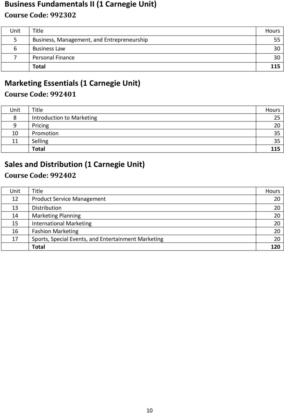 Promotion 35 11 Selling 35 Total 115 Sales and Distribution (1 Carnegie Unit) Course Code: 992402 Unit Title Hours 12 Product Service Management 20 13