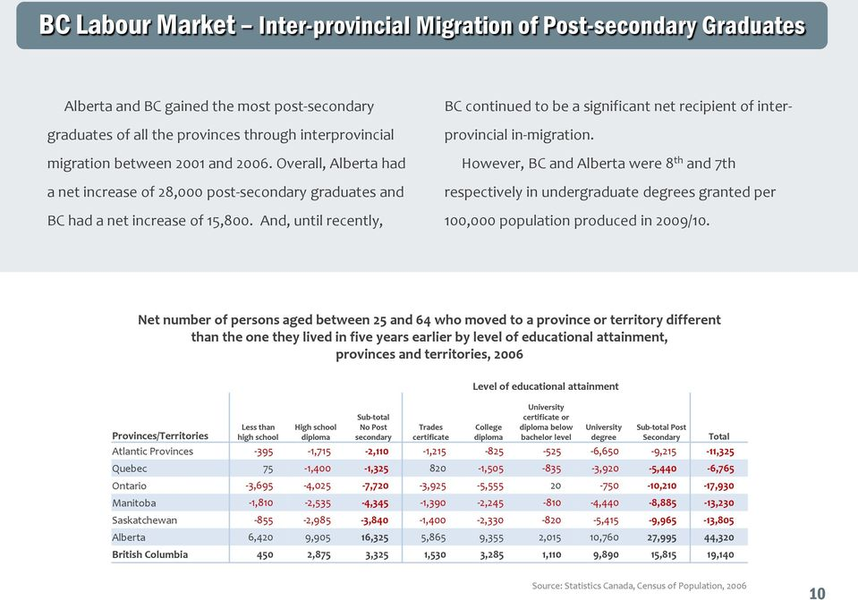And, until recently, BC continued to be a significant net recipient of interprovincial in-migration.
