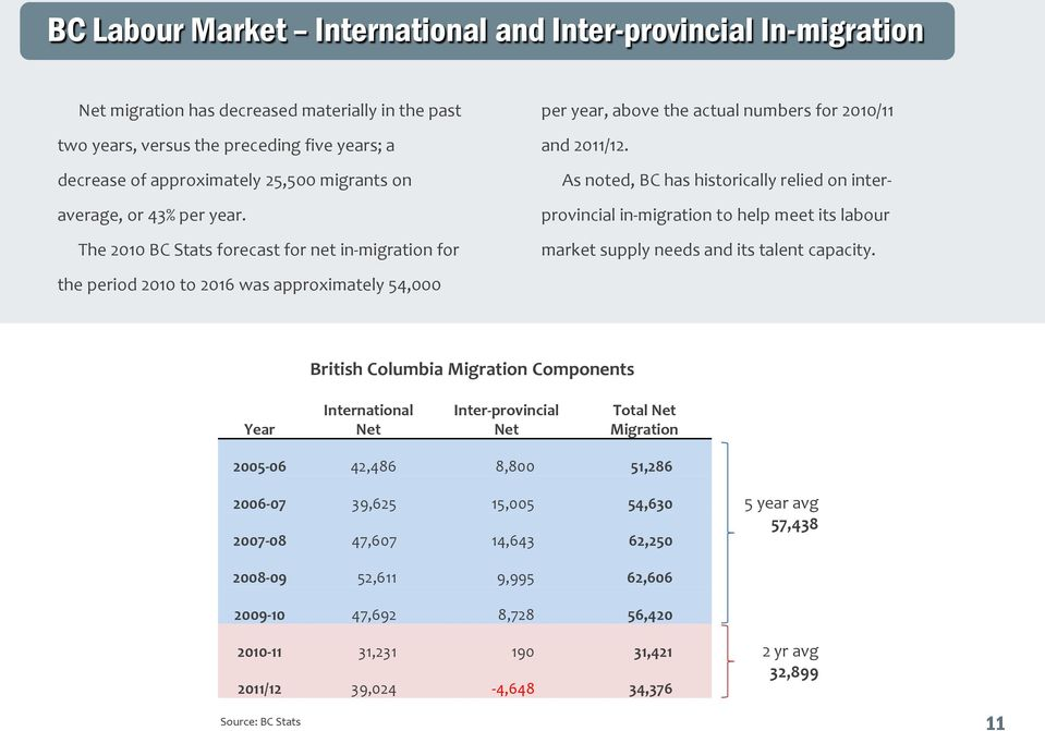 As noted, BC has historically relied on interprovincial in-migration to help meet its labour market supply needs and its talent capacity.