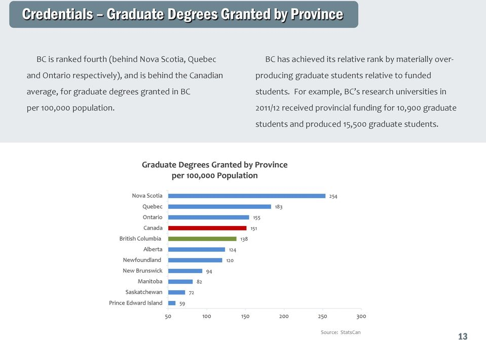 For example, BC s research universities in 2011/12 received provincial funding for 10,900 graduate students and produced 15,500 graduate students.